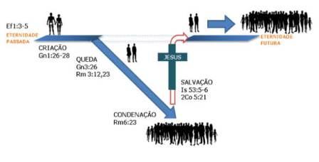 salvacao objetivo divino